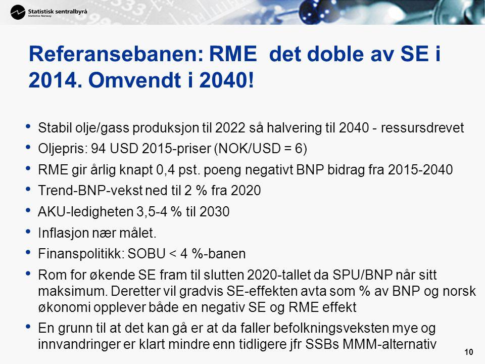 Referansebanen: RME det doble av SE i 2014. Omvendt i 2040! 10 Stabil olje/gass produksjon til 2022 så halvering til 2040 - ressursdrevet Oljepris: 94