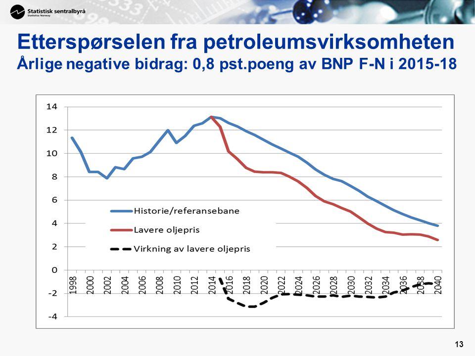 Etterspørselen fra petroleumsvirksomheten Årlige negative bidrag: 0,8 pst.poeng av BNP F-N i 2015-18 13