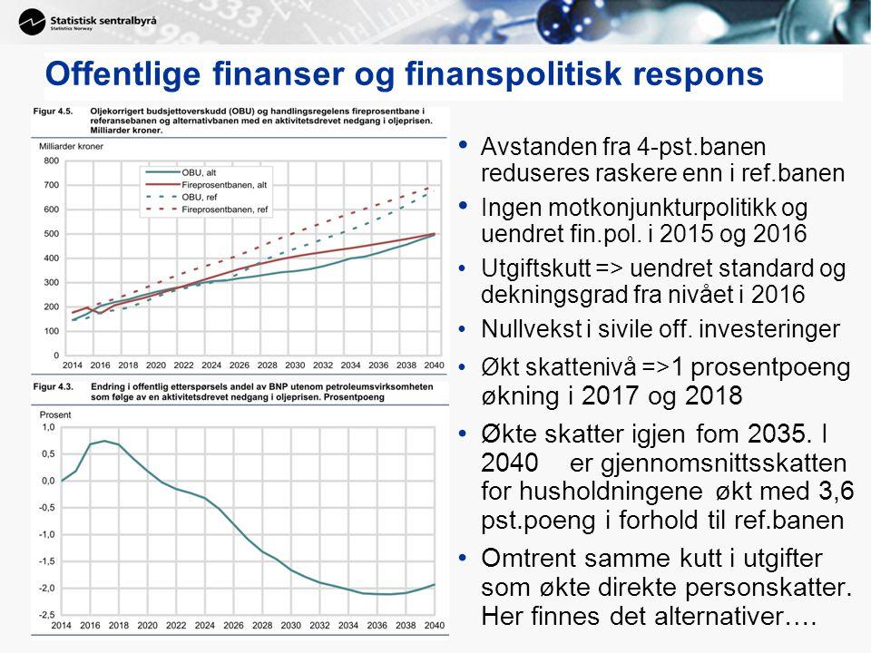 Offentlige finanser og finanspolitisk respons Avstanden fra 4-pst.banen reduseres raskere enn i ref.banen Ingen motkonjunkturpolitikk og uendret fin.p