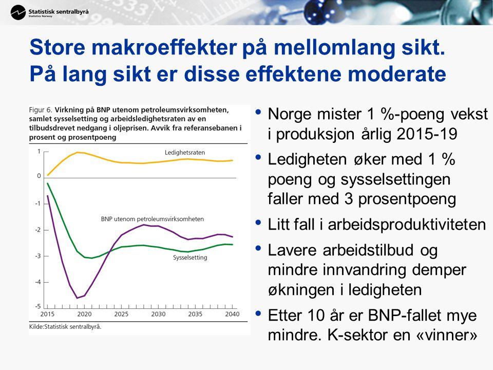 Store makroeffekter på mellomlang sikt. På lang sikt er disse effektene moderate Norge mister 1 %-poeng vekst i produksjon årlig 2015-19 Ledigheten øk