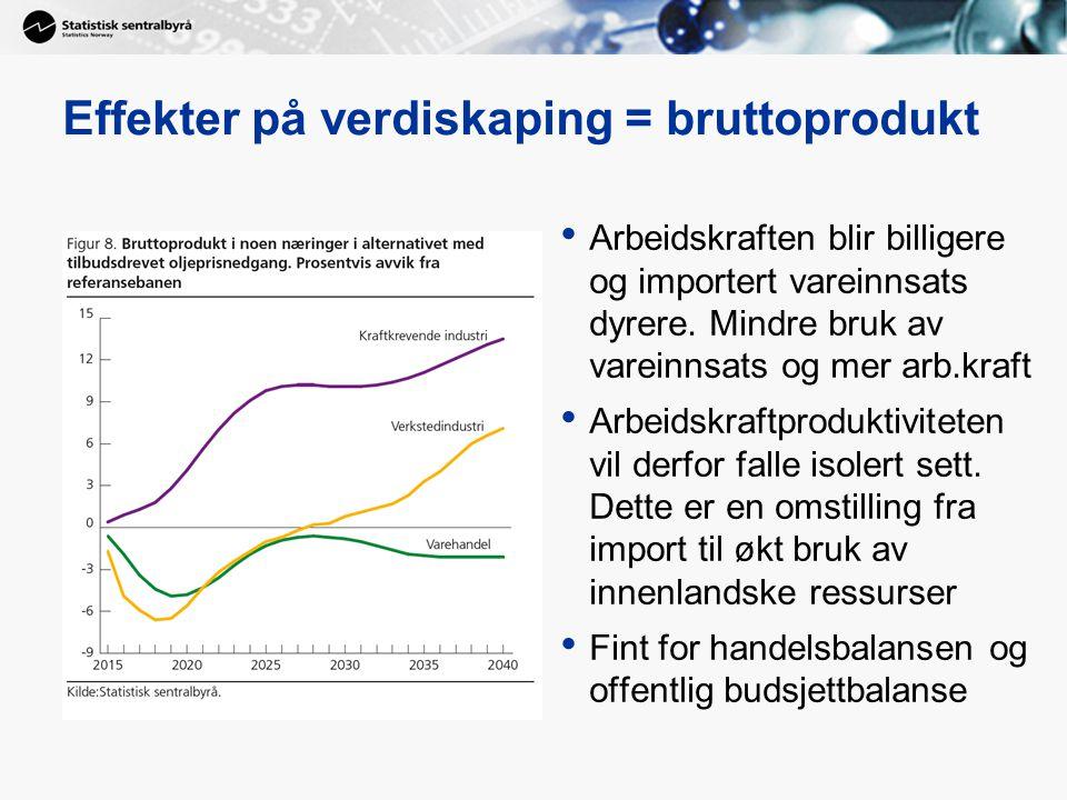 Effekter på verdiskaping = bruttoprodukt Arbeidskraften blir billigere og importert vareinnsats dyrere. Mindre bruk av vareinnsats og mer arb.kraft Ar