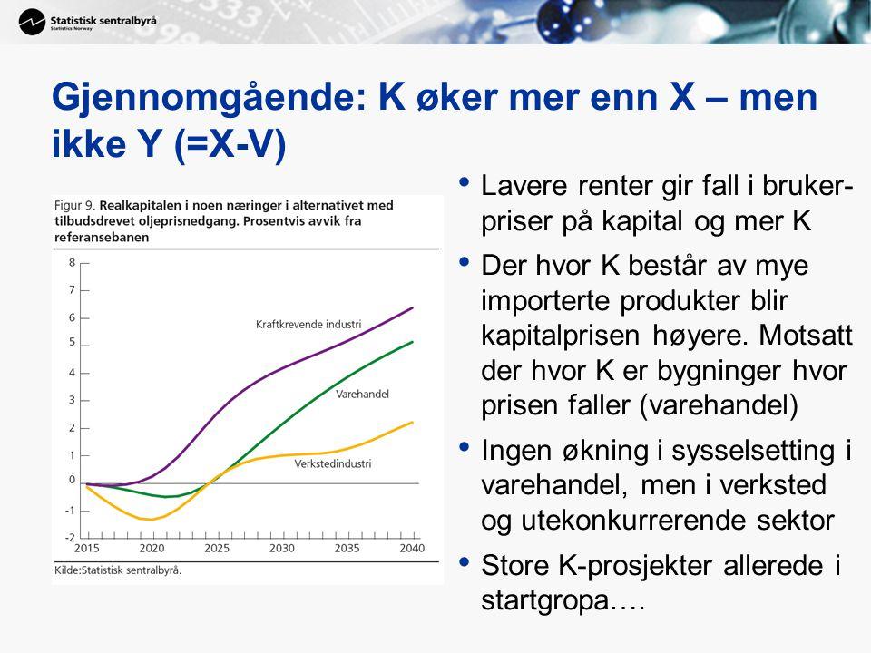 Gjennomgående: K øker mer enn X – men ikke Y (=X-V) Lavere renter gir fall i bruker- priser på kapital og mer K Der hvor K består av mye importerte pr