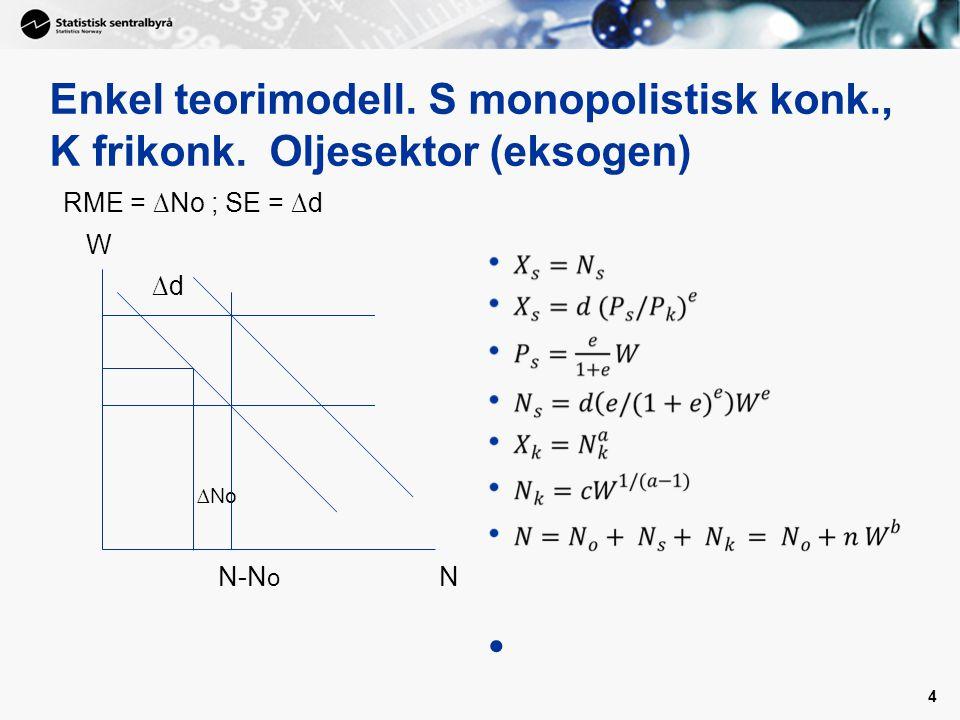 Enkel teorimodell. S monopolistisk konk., K frikonk. Oljesektor (eksogen) RME = ∆No ; SE = ∆d W ∆d ∆No N-N o N 4