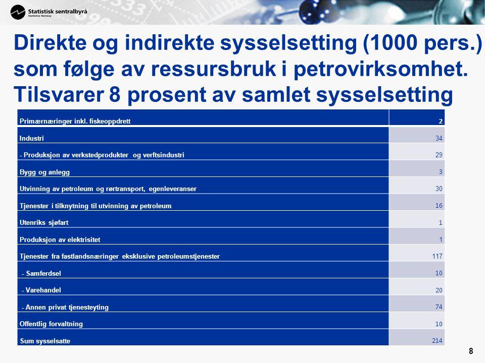 Direkte og indirekte sysselsetting (1000 pers.) som følge av ressursbruk i petrovirksomhet. Tilsvarer 8 prosent av samlet sysselsetting Primærnæringer