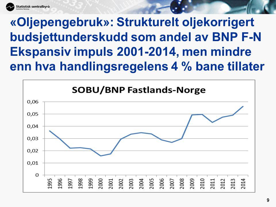 «Oljepengebruk»: Strukturelt oljekorrigert budsjettunderskudd som andel av BNP F-N Ekspansiv impuls 2001-2014, men mindre enn hva handlingsregelens 4