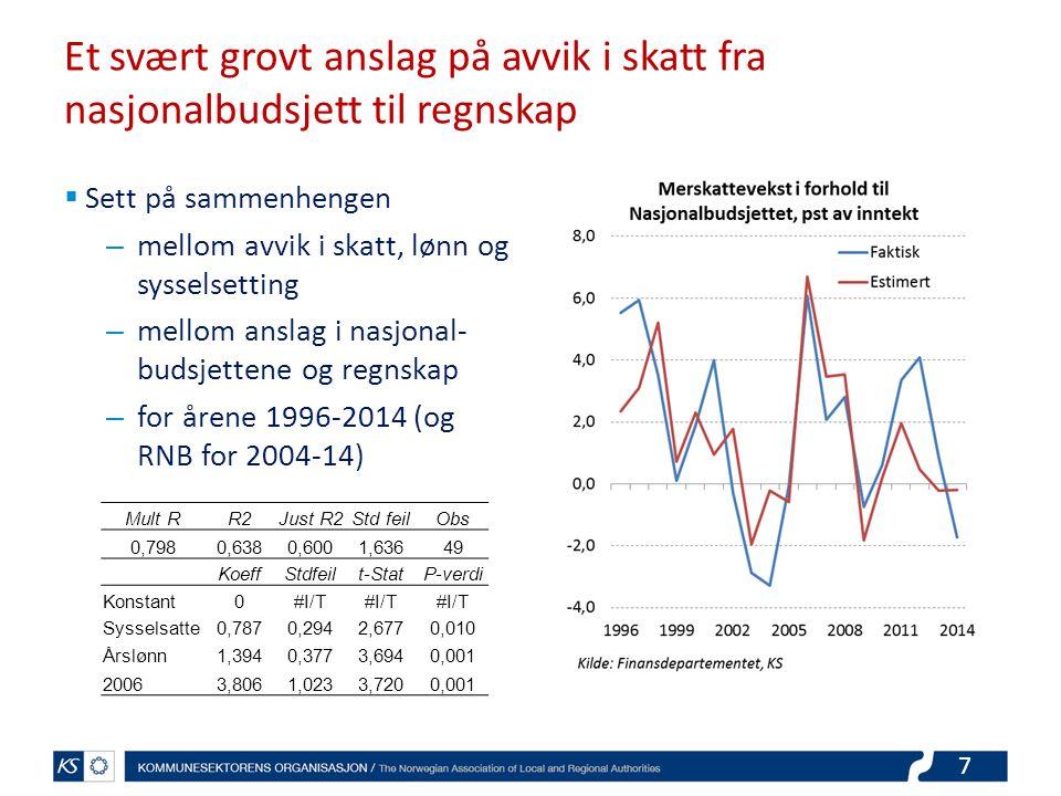 8 Lavere vekst enn anslått i NB2015 vil gi skattesvikt Vekstprognoser for norsk økonomi for 2015 BNP FN Syssel- satteÅrslønn Evt.