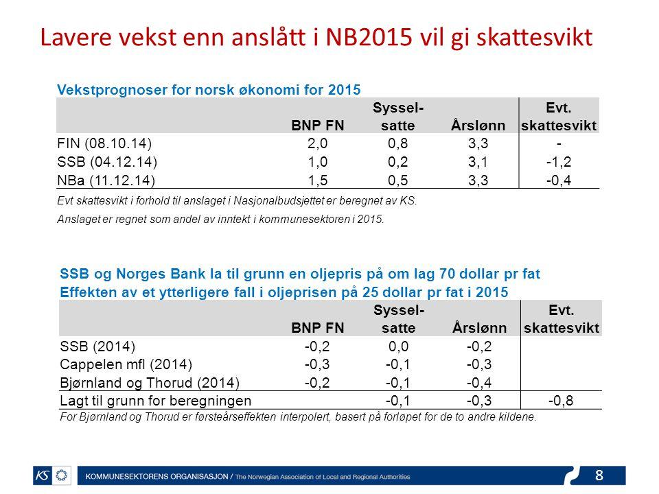19 Kommunene effektiviserer og iverksetter sparetiltak i underkant av 4 mrd kroner i 2015