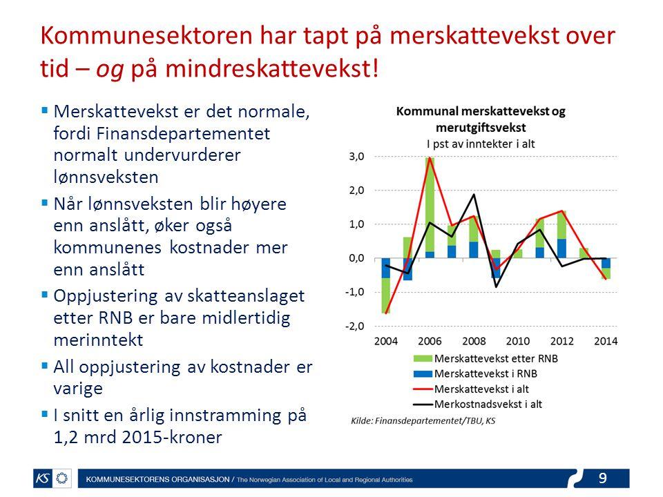 20 Eiendomsskatteinntektene i 156 kommuner øker med 12 pst (0,45 mrd)