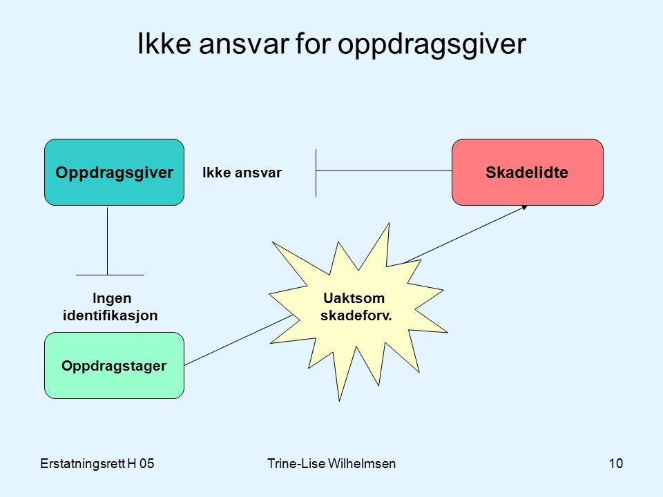 Erstatningsrett H 05Trine-Lise Wilhelmsen10 Ikke ansvar for oppdragsgiver Oppdragsgiver Oppdragstager Skadelidte Ingen identifikasjon Uaktsom skadeforv.