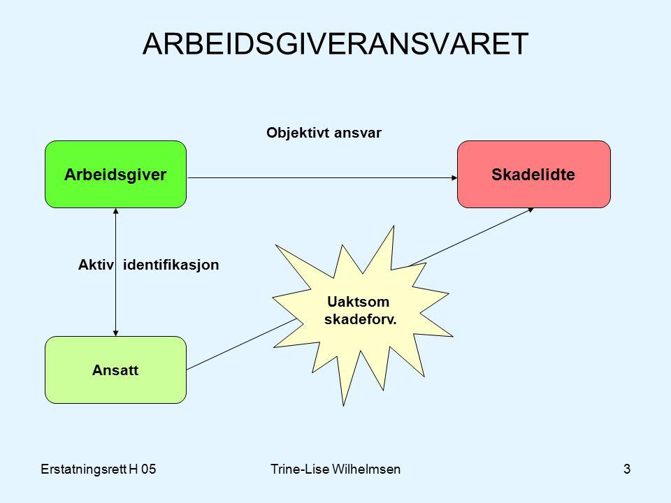 Erstatningsrett H 05Trine-Lise Wilhelmsen3 ARBEIDSGIVERANSVARET Arbeidsgiver Ansatt Skadelidte Aktiv identifikasjon Objektivt ansvar Uaktsom skadeforv.