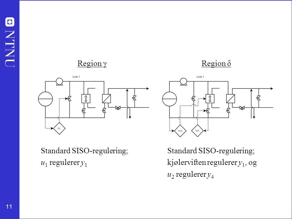 11 Region γ Standard SISO-regulering; u 1 regulerer y 1 Standard SISO-regulering; kjølerviften regulerer y 1, og u 2 regulerer y 4 Region δ