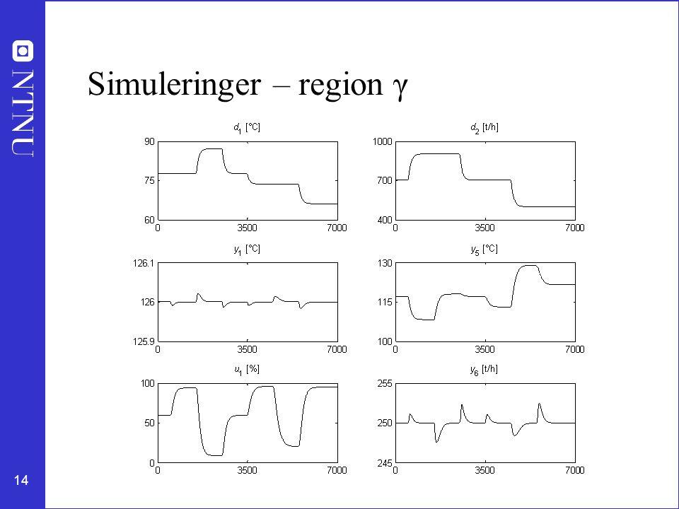 14 Simuleringer – region γ