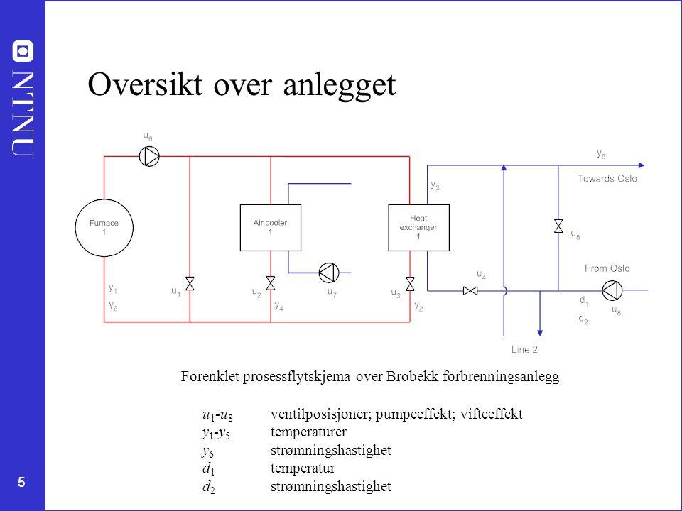 5 Oversikt over anlegget Forenklet prosessflytskjema over Brobekk forbrenningsanlegg u 1 -u 8 ventilposisjoner; pumpeeffekt; vifteeffekt y 1 -y 5 temperaturer y 6 strømningshastighet d 1 temperatur d 2 strømningshastighet