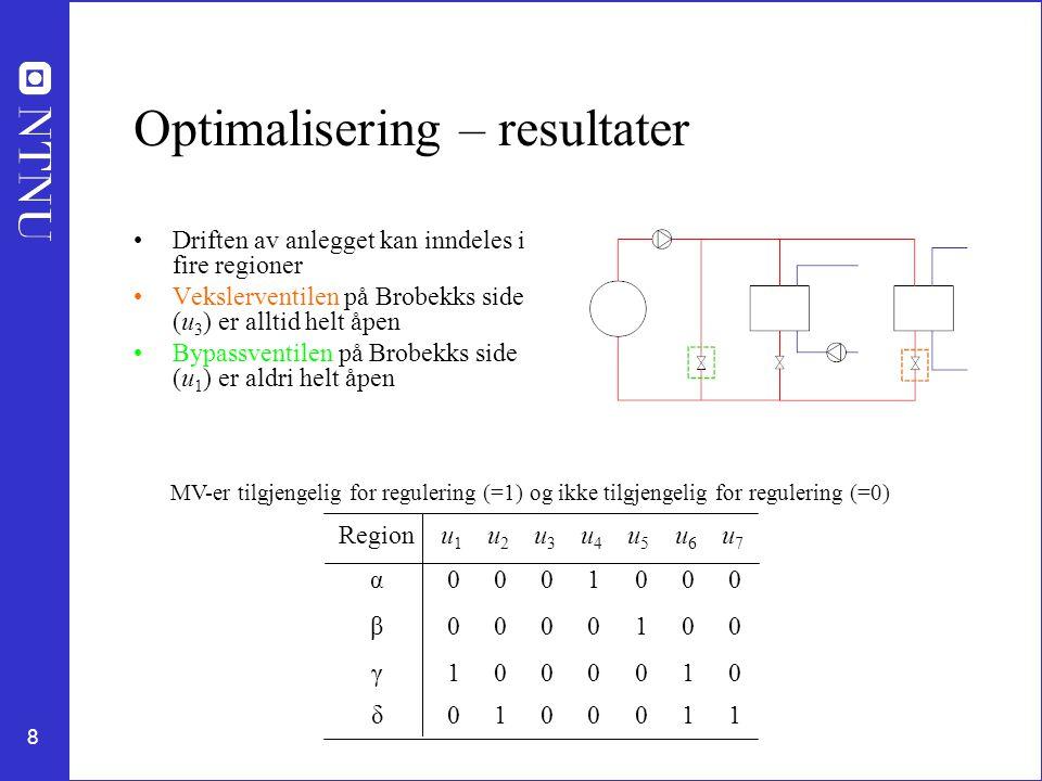 8 Optimalisering – resultater Driften av anlegget kan inndeles i fire regioner Vekslerventilen på Brobekks side (u 3 ) er alltid helt åpen Bypassventilen på Brobekks side (u 1 ) er aldri helt åpen Regionu1u1 u2u2 u3u3 u4u4 u5u5 u6u6 u7u7 α0001000 β0000100 γ1000010 δ0100011 MV-er tilgjengelig for regulering (=1) og ikke tilgjengelig for regulering (=0)