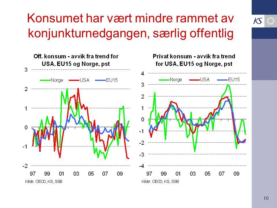 10 Konsumet har vært mindre rammet av konjunkturnedgangen, særlig offentlig