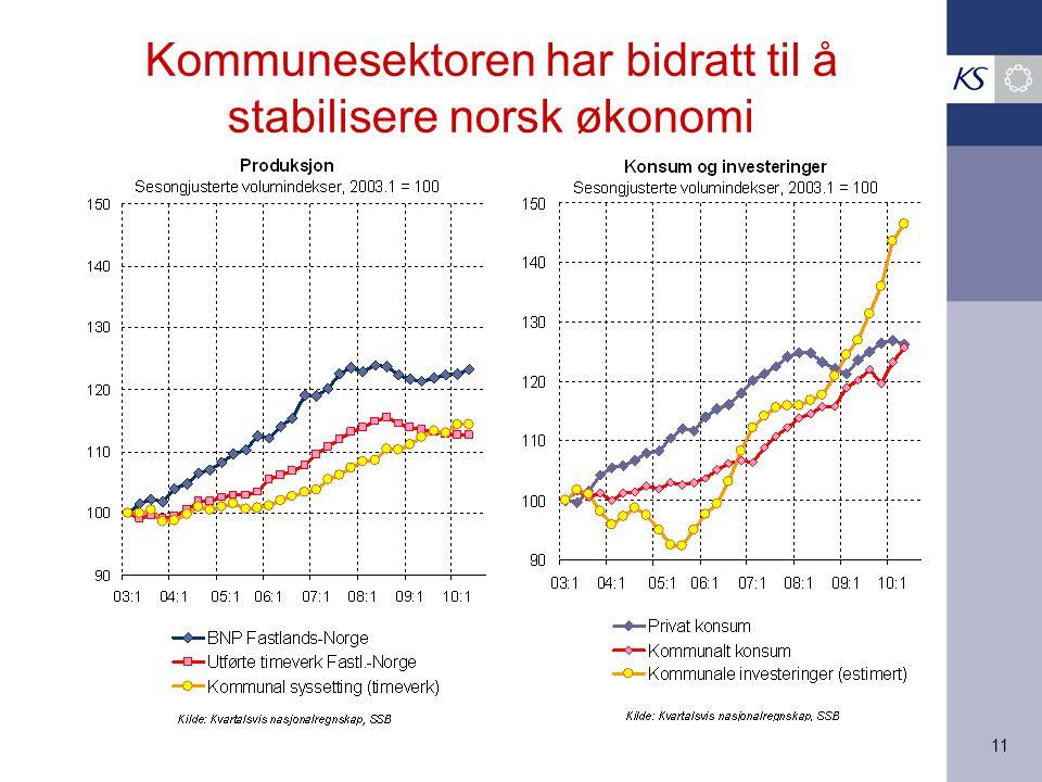 11 Kommunesektoren har bidratt til å stabilisere norsk økonomi