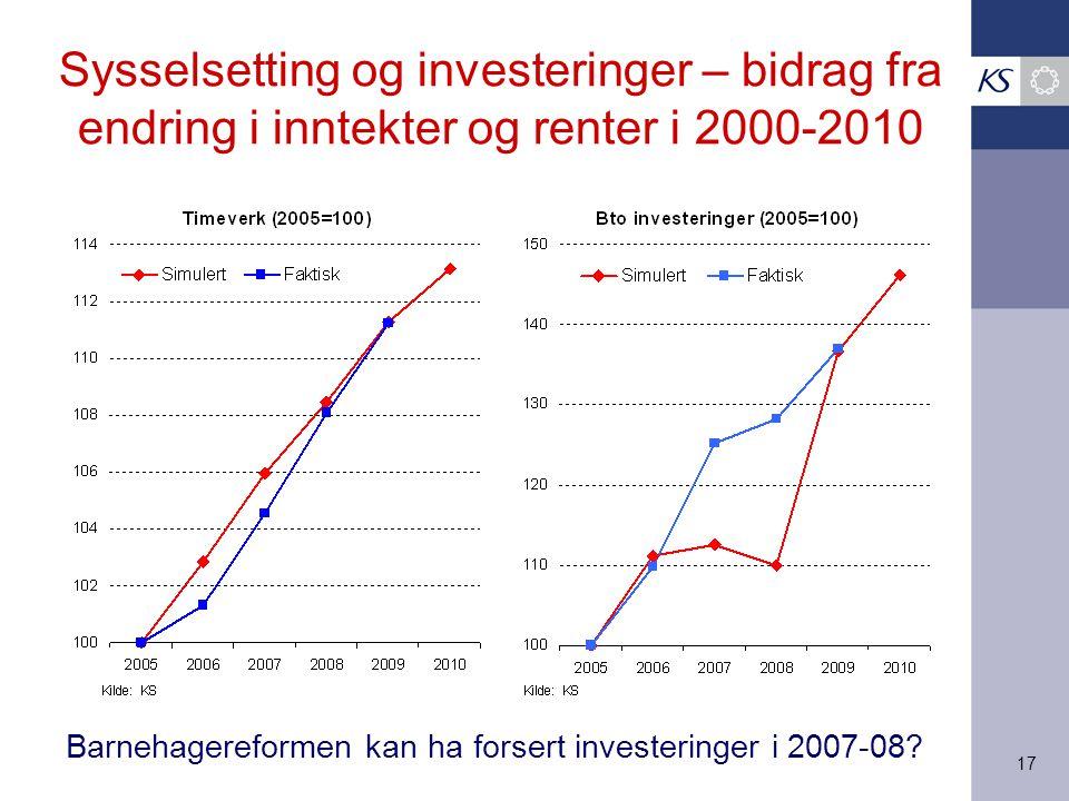 17 Sysselsetting og investeringer – bidrag fra endring i inntekter og renter i 2000-2010 Barnehagereformen kan ha forsert investeringer i 2007-08
