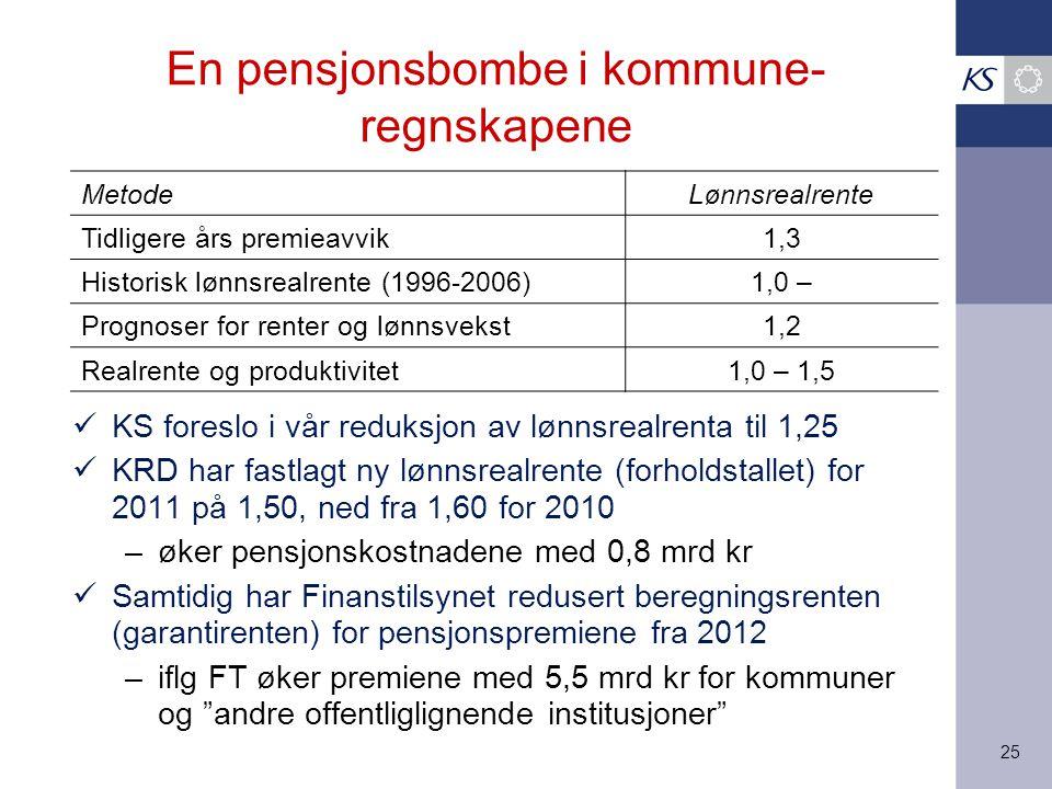 25 En pensjonsbombe i kommune- regnskapene KS foreslo i vår reduksjon av lønnsrealrenta til 1,25 KRD har fastlagt ny lønnsrealrente (forholdstallet) for 2011 på 1,50, ned fra 1,60 for 2010 –øker pensjonskostnadene med 0,8 mrd kr Samtidig har Finanstilsynet redusert beregningsrenten (garantirenten) for pensjonspremiene fra 2012 –iflg FT øker premiene med 5,5 mrd kr for kommuner og andre offentliglignende institusjoner MetodeLønnsrealrente Tidligere års premieavvik1,3 Historisk lønnsrealrente (1996-2006)1,0 – Prognoser for renter og lønnsvekst1,2 Realrente og produktivitet1,0 – 1,5