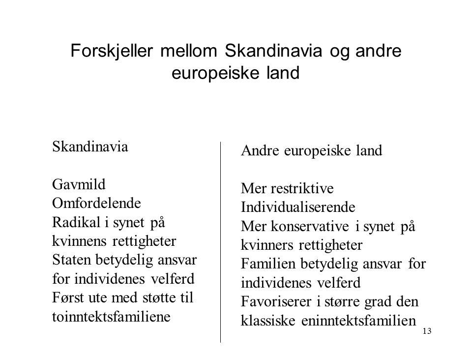 13 Forskjeller mellom Skandinavia og andre europeiske land Skandinavia Gavmild Omfordelende Radikal i synet på kvinnens rettigheter Staten betydelig a