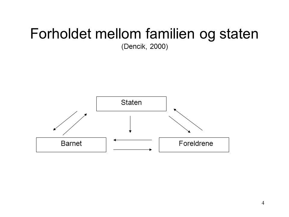 15 Industrialisering - sentral faktor Familien og arbeidskraften mer mobil - dermed overlatt mange funksjoner til staten