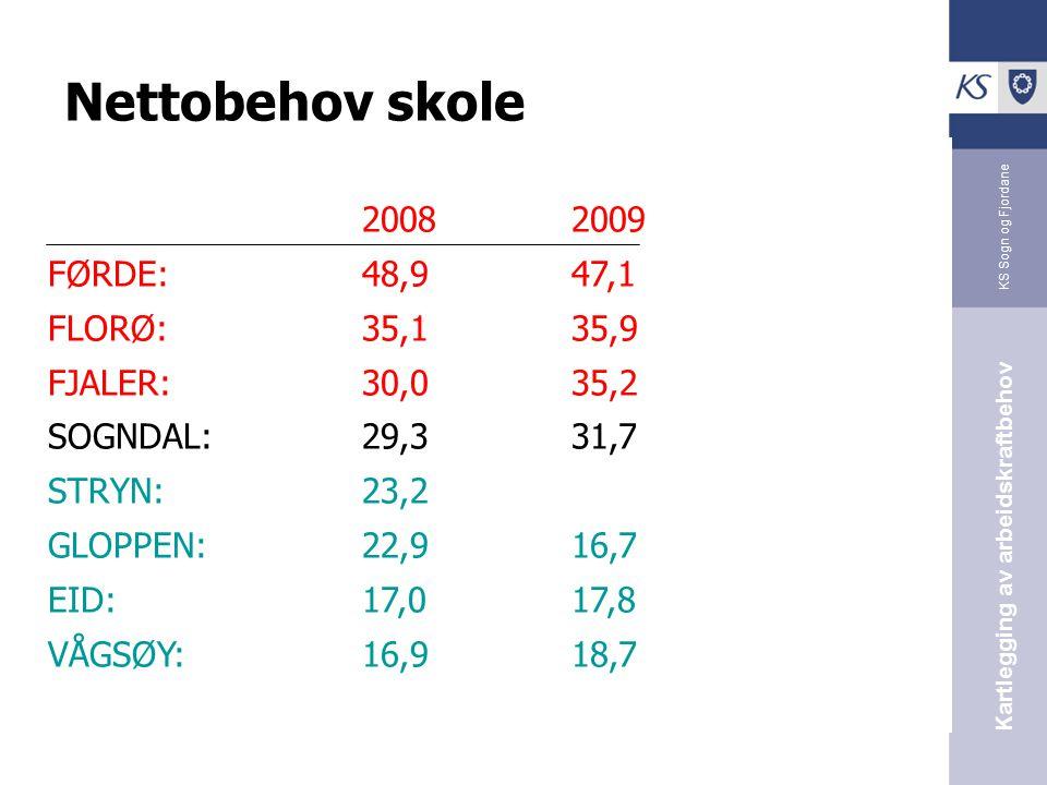 KS Sogn og Fjordane Kartlegging av arbeidskraftbehov Nettobehov skole 20082009 FØRDE:48,947,1 FLORØ:35,135,9 FJALER:30,035,2 SOGNDAL:29,331,7 STRYN:23