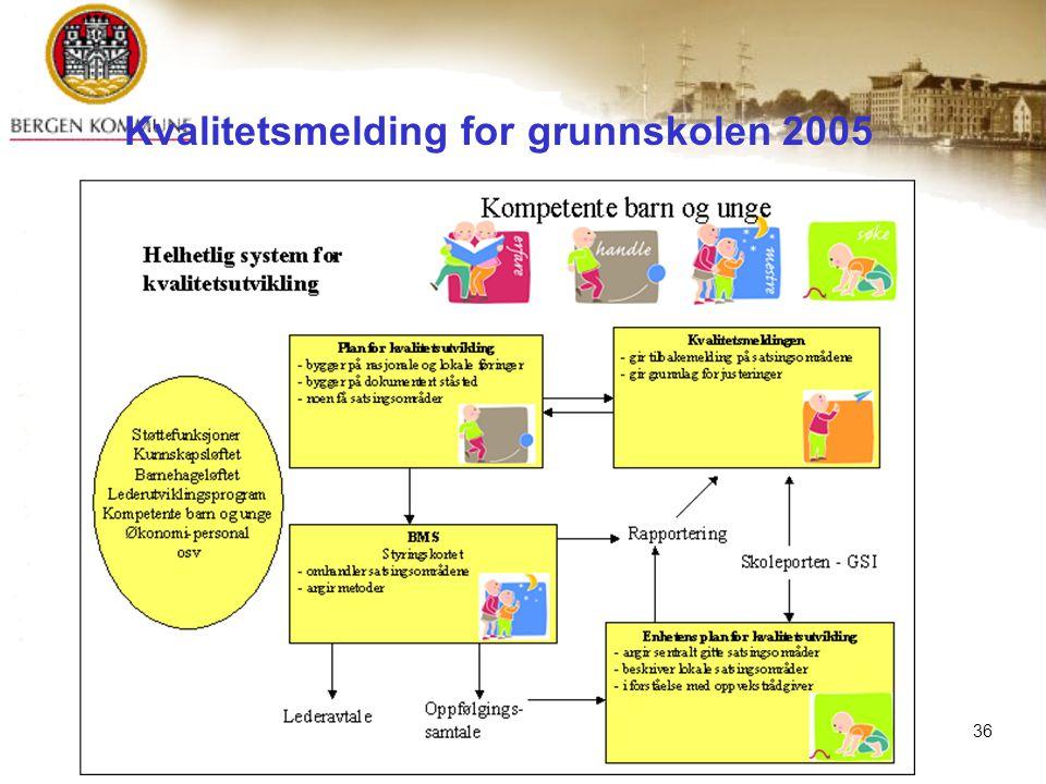Orientering for KOPP 08.11.2007© Byrådsavdeling for barnehage og skole36 Helhetlig system for kvalitetsutvikling Kvalitetsmelding for grunnskolen 2005