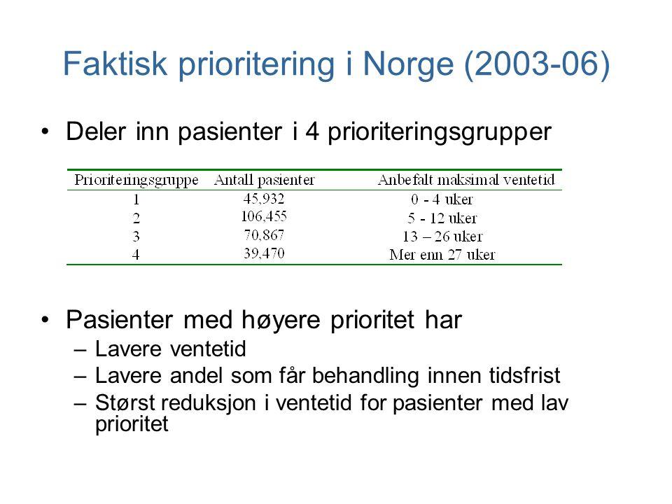 Faktisk prioritering i Norge (2003-06) Deler inn pasienter i 4 prioriteringsgrupper Pasienter med høyere prioritet har –Lavere ventetid –Lavere andel