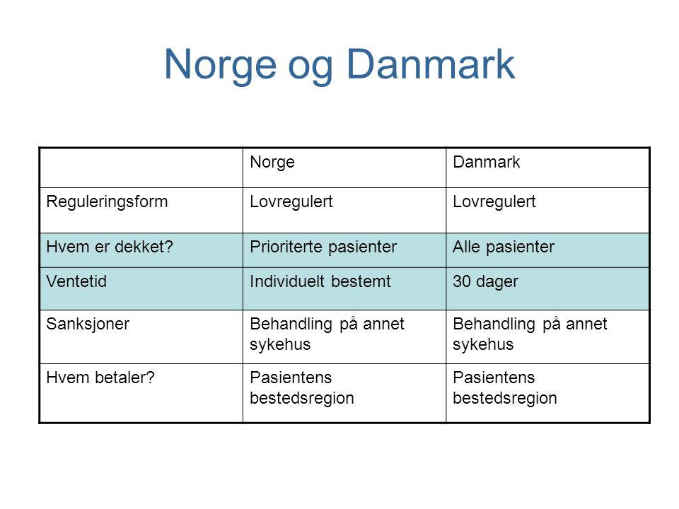 Norge og Danmark NorgeDanmark ReguleringsformLovregulert Hvem er dekket?Prioriterte pasienterAlle pasienter VentetidIndividuelt bestemt30 dager Sanksj