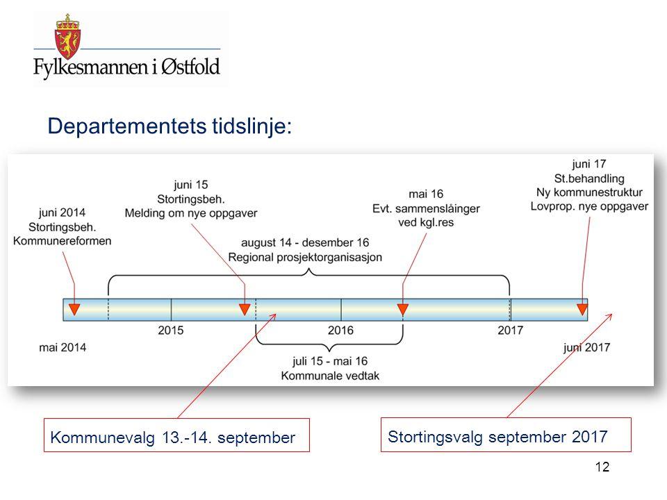 Departementets tidslinje: Kommunevalg 13.-14. september Stortingsvalg september 2017 12