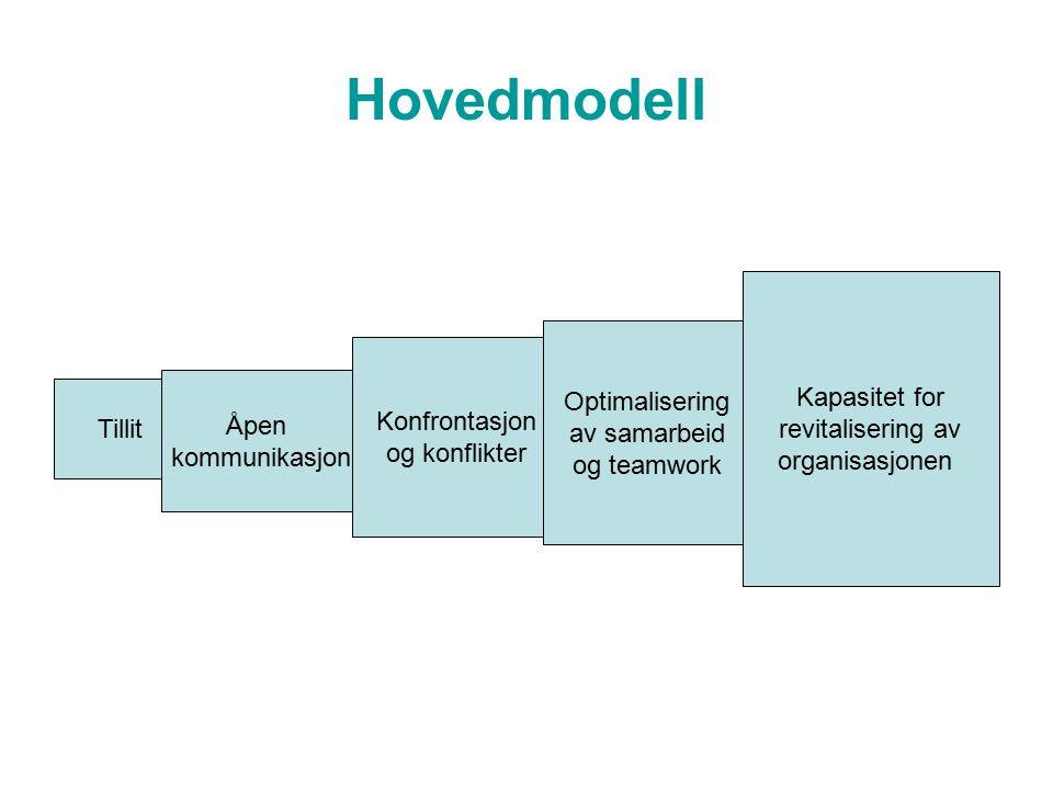 Hovedmodell Tillit Åpen kommunikasjon Konfrontasjon og konflikter Optimalisering av samarbeid og teamwork Kapasitet for revitalisering av organisasjon
