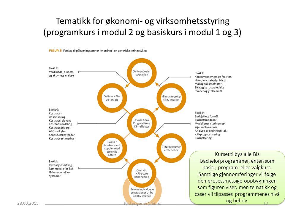 Tematikk for økonomi- og virksomhetsstyring (programkurs i modul 2 og basiskurs i modul 1 og 3) Kurset tilbys alle BIs bachelorprogrammer, enten som b