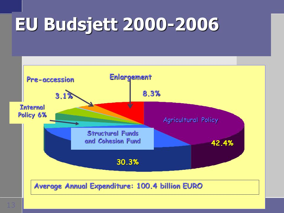 13 EU Budsjett 2000-2006 42.4% 30.3% 3.1% 8.3% Structural Funds and Cohesion Fund Agricultural Policy Enlargement Pre-accession Average Annual Expendi