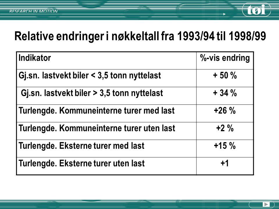 Relative endringer i nøkkeltall fra 1993/94 til 1998/99 Indikator%-vis endring Gj.sn. lastvekt biler < 3,5 tonn nyttelast+ 50 % Gj.sn. lastvekt biler