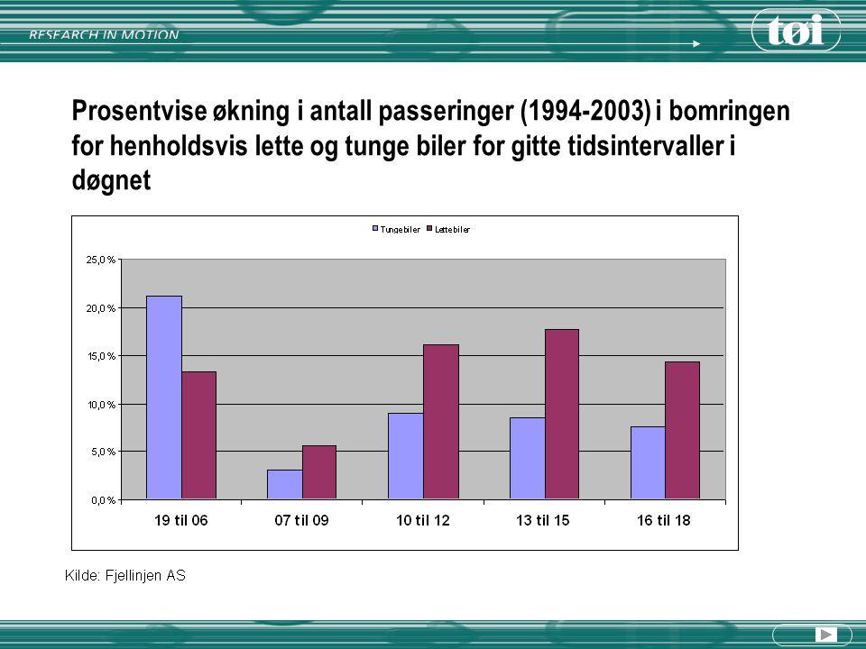 Prosentvise økning i antall passeringer (1994-2003) i bomringen for henholdsvis lette og tunge biler for gitte tidsintervaller i døgnet