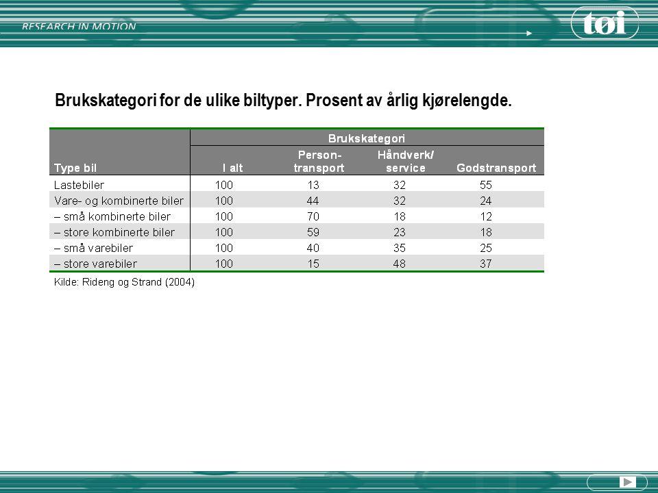 Brukskategori for de ulike biltyper. Prosent av årlig kjørelengde.