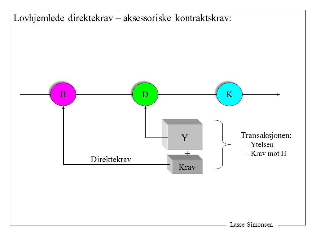 Lasse Simonsen H H D D K K Y Krav + Direktekrav Transaksjonen: - Ytelsen - Krav mot H Lovhjemlede direktekrav – aksessoriske kontraktskrav: