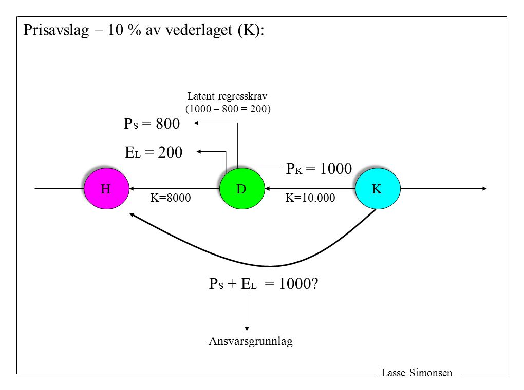 Lasse Simonsen H H D D K K P S + E L = 1000? Prisavslag – 10 % av vederlaget (K): P K = 1000 P S = 800 E L = 200 Latent regresskrav (1000 – 800 = 200)