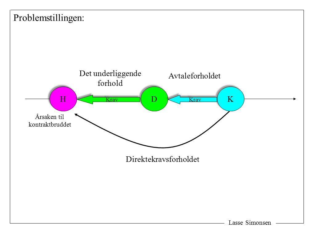 Lasse Simonsen H H D D K K Direktekravsforholdet Avtaleforholdet Det underliggende forhold Problemstillingen: Krav Årsaken til kontraktbruddet