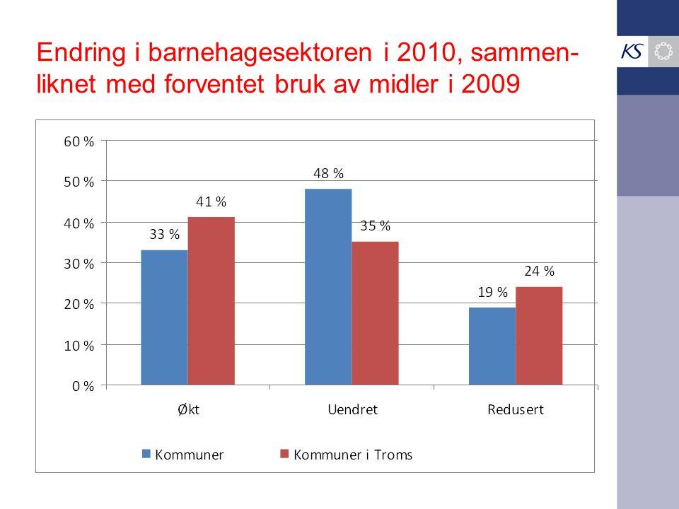Endring i barnehagesektoren i 2010, sammen- liknet med forventet bruk av midler i 2009