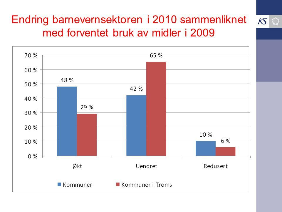 Endring barnevernsektoren i 2010 sammenliknet med forventet bruk av midler i 2009