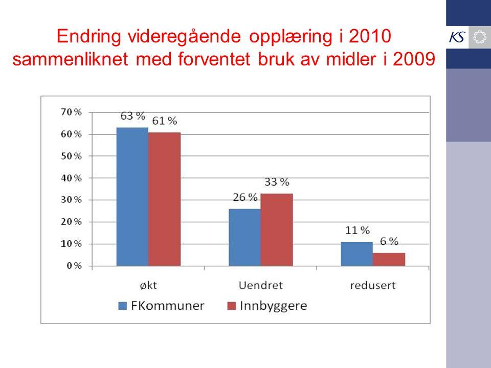 Endring videregående opplæring i 2010 sammenliknet med forventet bruk av midler i 2009