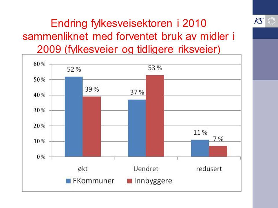 Endring fylkesveisektoren i 2010 sammenliknet med forventet bruk av midler i 2009 (fylkesveier og tidligere riksveier)