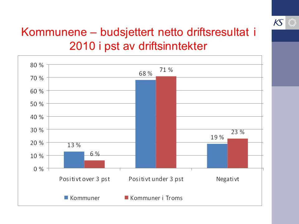Kommunene – budsjettert netto driftsresultat i 2010 i pst av driftsinntekter