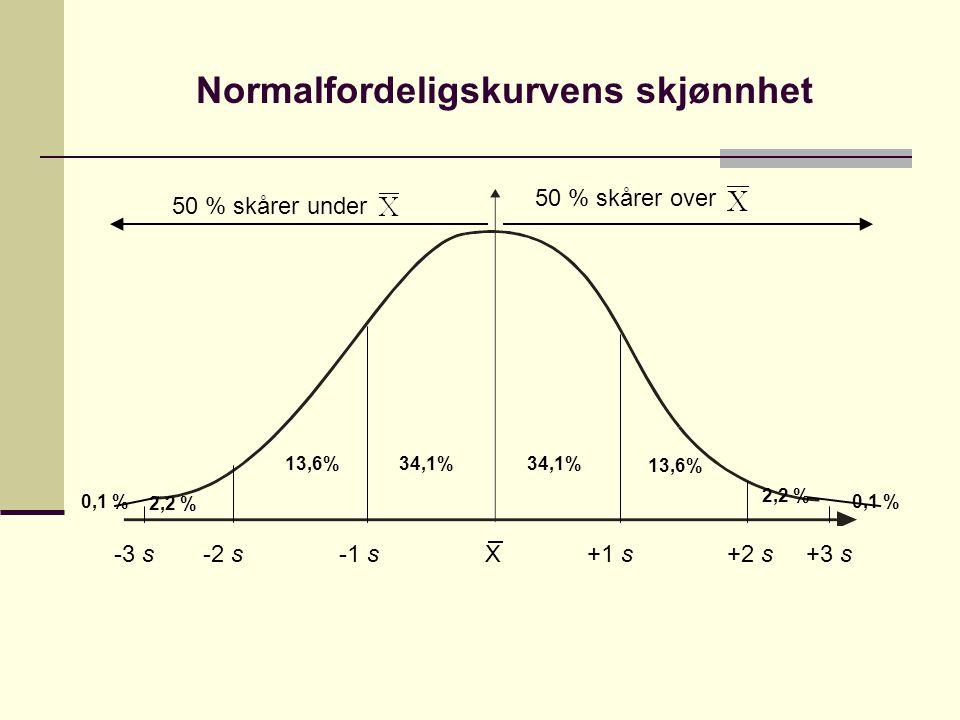Normalfordeligskurvens skjønnhet -3 s -2 s -1 s X +1 s +2 s +3 s 13,6% 34,1% 2,2 % 0,1 % 2,2 % 50 % skårer under 50 % skårer over