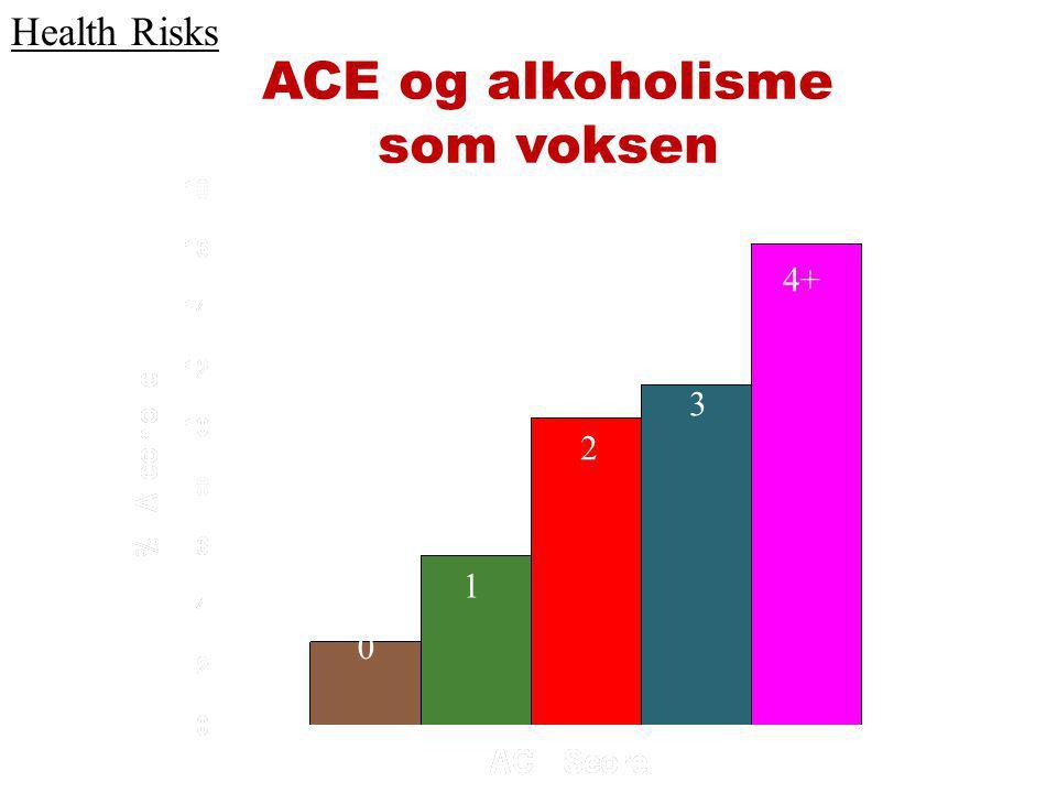 ACE og alkoholisme som voksen 0 1 2 3 4+ Health Risks