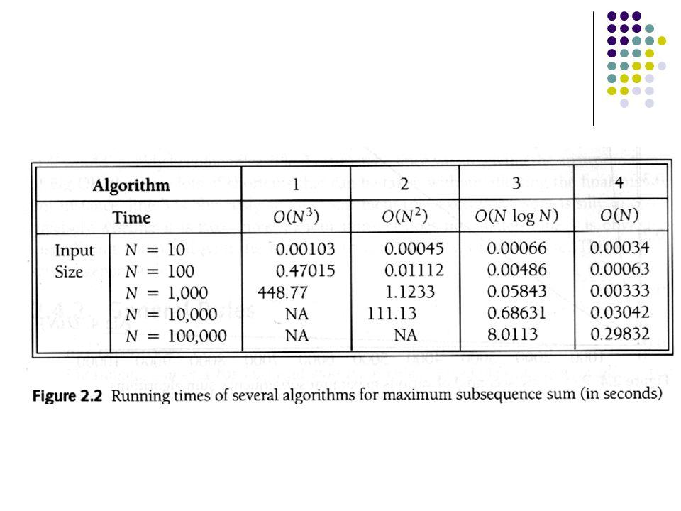 Konklusjoner Samme problem kan løses med flere algoritmer Algoritmeanalyse hjelper oss å finne den beste algoritmen å forbedre algoritmer Store forbedringer er mulige med omtanke