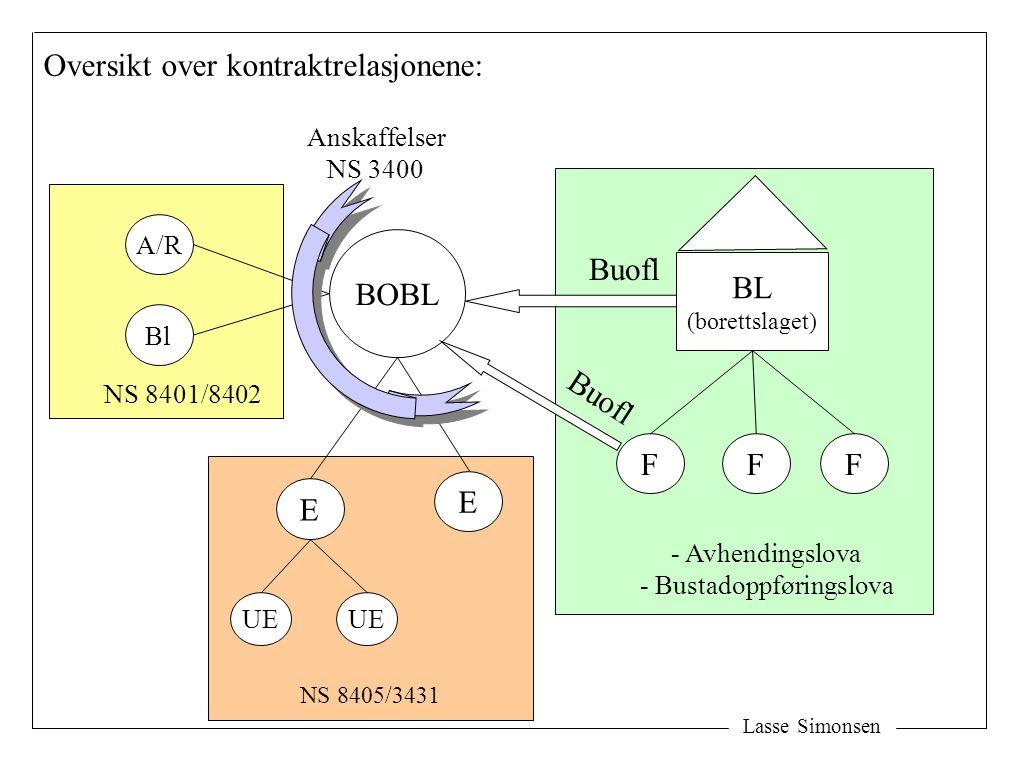 Lasse Simonsen BOBL E E UE NS 8405/3431 A/R Bl BL (borettslaget) FFF NS 8401/8402 - Avhendingslova - Bustadoppføringslova Oversikt over kontraktrelasj