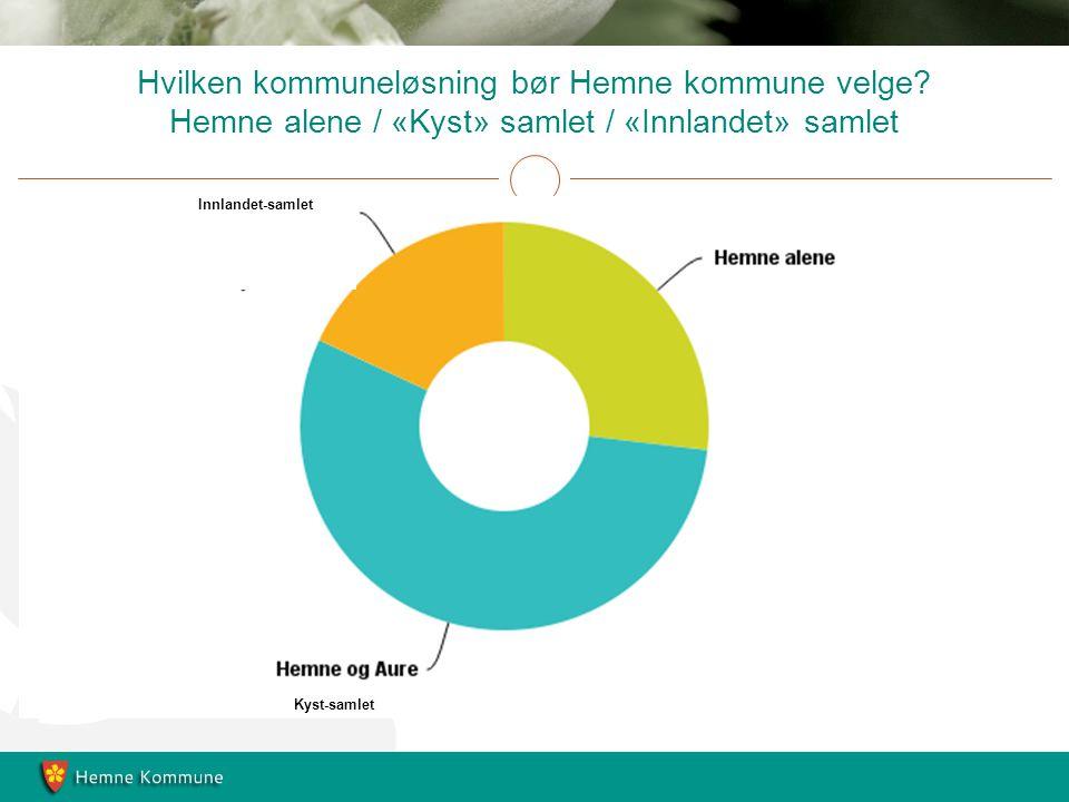 Hvilken kommuneløsning bør Hemne kommune velge.