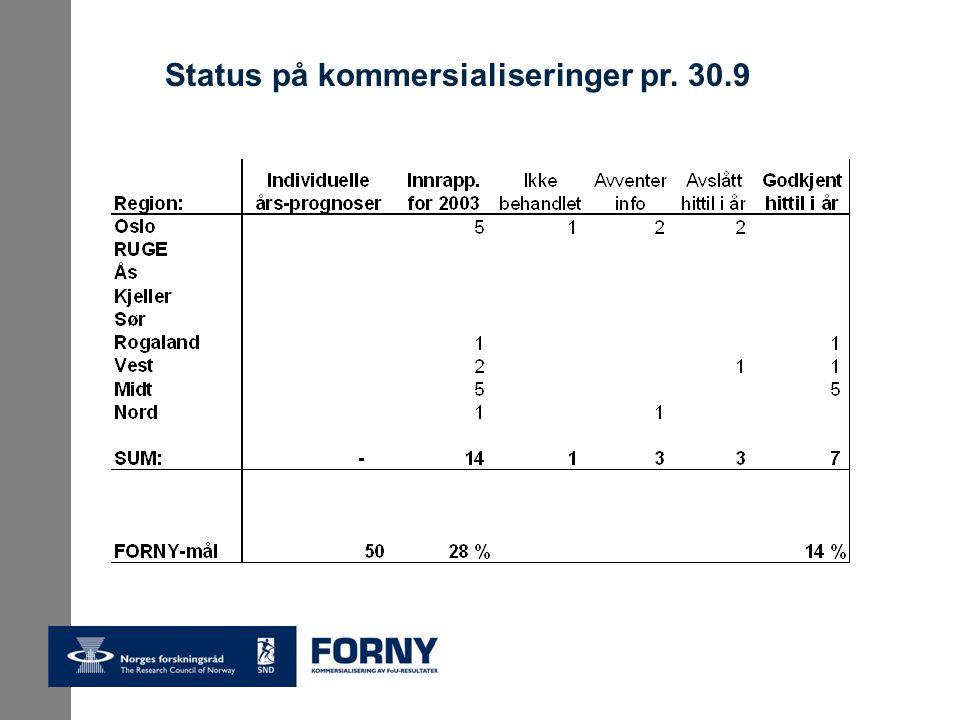 Status på kommersialiseringer pr. 30.9