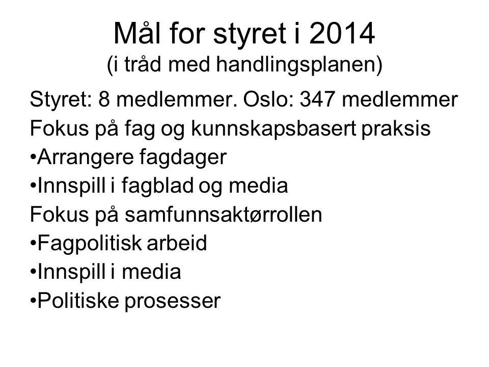 Mål for styret i 2014 (i tråd med handlingsplanen) Styret: 8 medlemmer. Oslo: 347 medlemmer Fokus på fag og kunnskapsbasert praksis Arrangere fagdager
